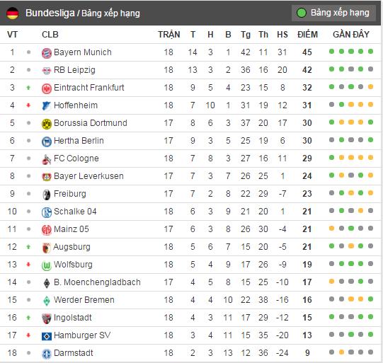 Leipzig ha guc doi bat bai cuoi cung cua Bundesliga hinh anh 11