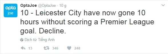 10 thong ke xoay sau su toi te cua Leicester hinh anh 8