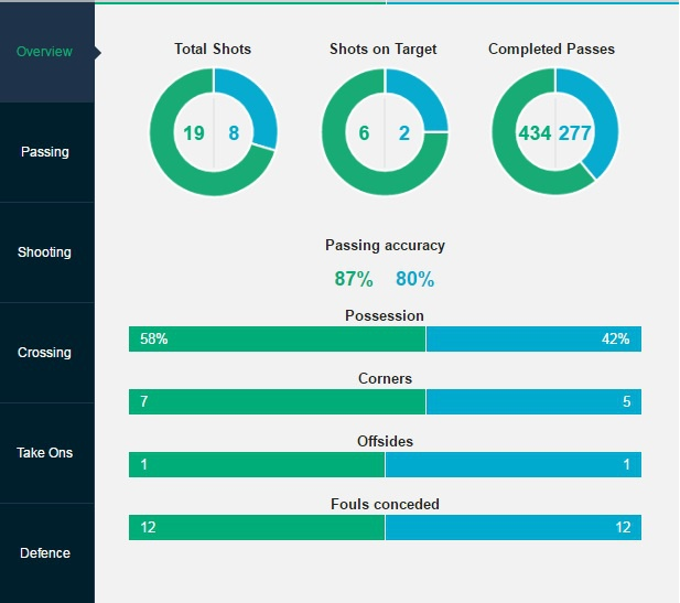 Tran Tottenham vs Watford anh 8