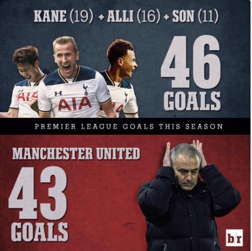 Ca doi MU nguoc nhin bo ba Tottenham hinh anh 2