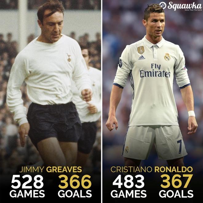 Ky luc ghi ban cua Ronaldo anh 1