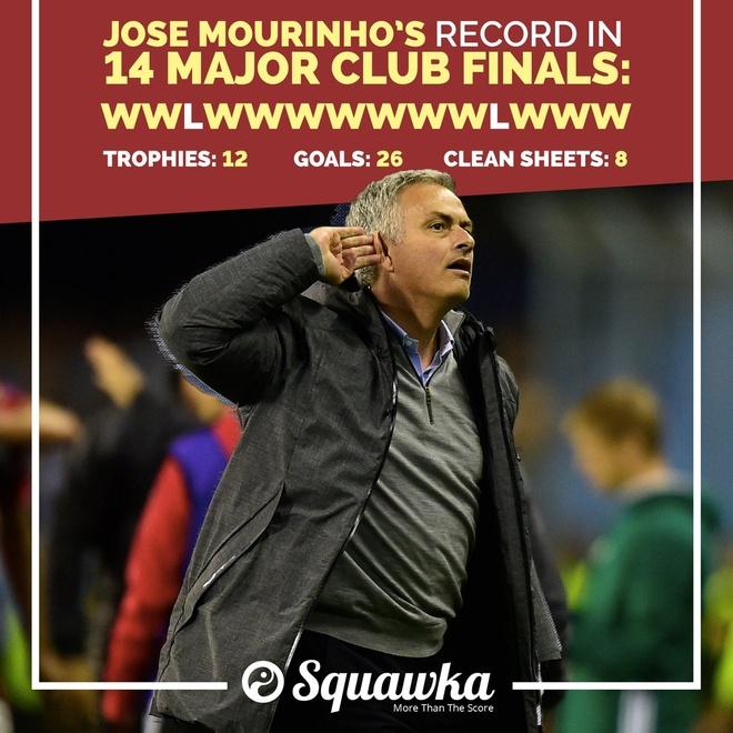 Ong vua chung ket Mourinho can quet danh hieu ra sao? hinh anh 2