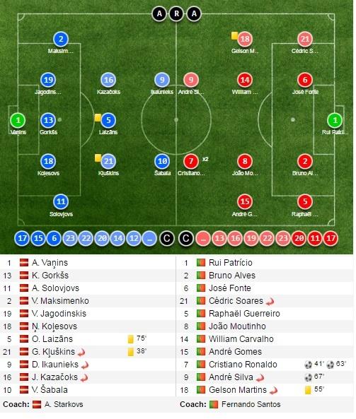 tran Latvia vs Bo Dao Nha anh 11