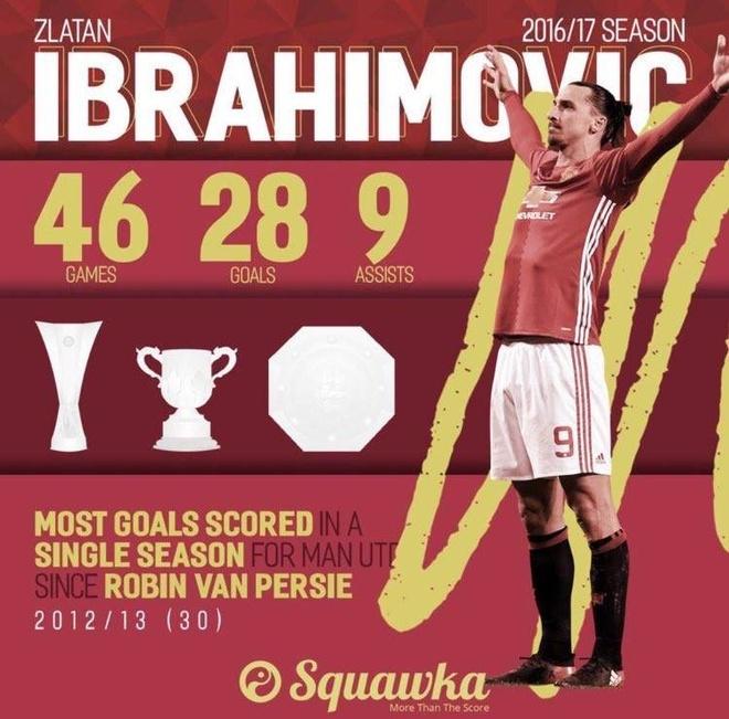 Ibrahimovic chinh thuc tro lai Man United hinh anh 1