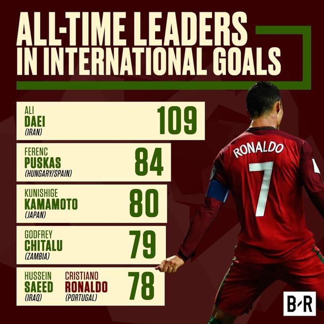Ronaldo lap chien cong vuot mat huyen thoai Pele hinh anh 7