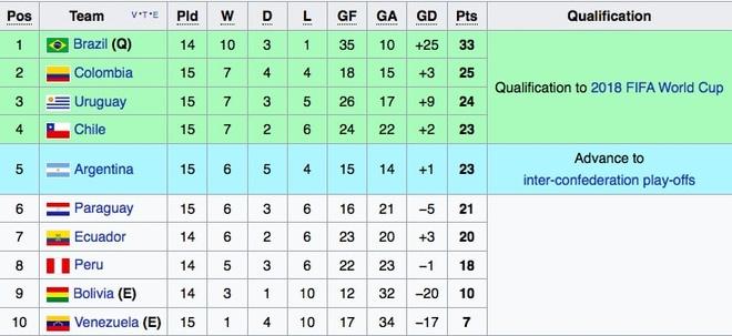 Vidal phan luoi, Chile guc nga 0-3 o vong loai World Cup hinh anh 10