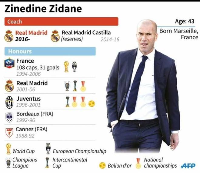 Zidane khong ve MU anh 2