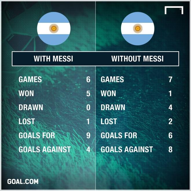 Messi bi chi trich o Argentina anh 1