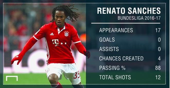 Ra mat Swansea, Renato Sanches da trung cho hiem cua doi thu hinh anh 2