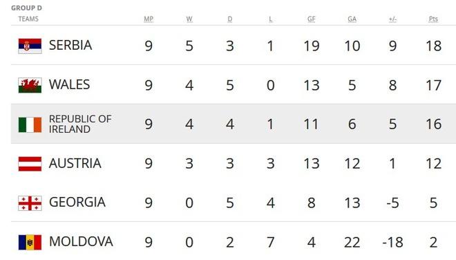 Serbia thua dau, Bale va dong doi song lai hy vong nhat bang hinh anh 11