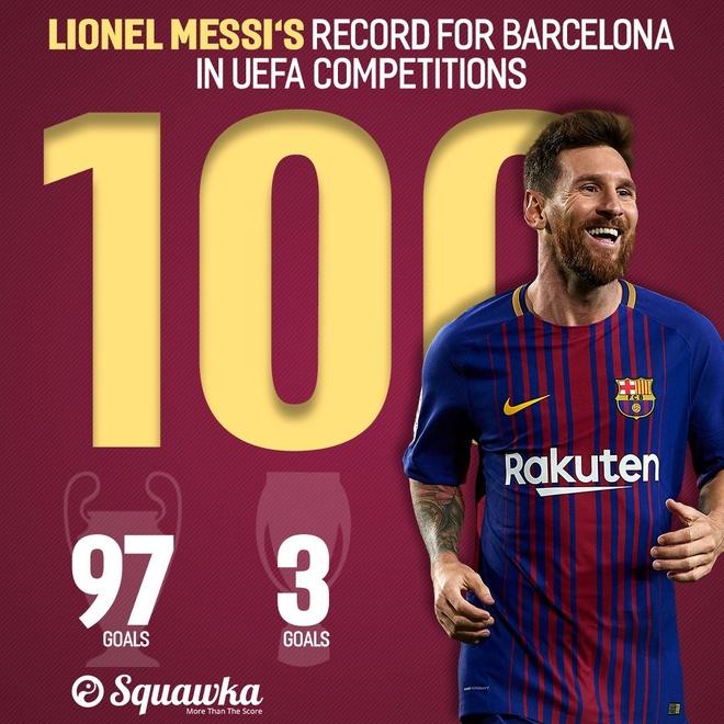 Messi lap ky luc o dau truong chau Au hinh anh 3