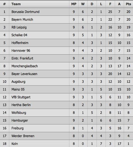 Dortmund chiu hat-trick ket qua toi te chi trong 1 tuan hinh anh 11