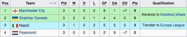 Xac dinh 2 doi dau tien vao vong 1/8 Champions League hinh anh 7