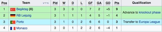 Xac dinh 2 doi dau tien vao vong 1/8 Champions League hinh anh 8