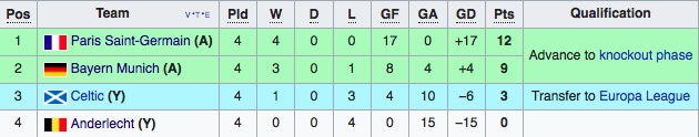 Xac dinh 2 doi dau tien vao vong 1/8 Champions League hinh anh 3