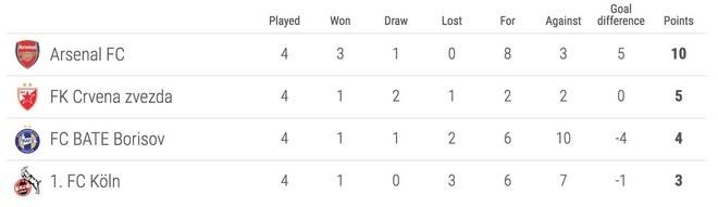 Arsenal va 4 doi dau tien gianh ve du vong 1/16 Europa League hinh