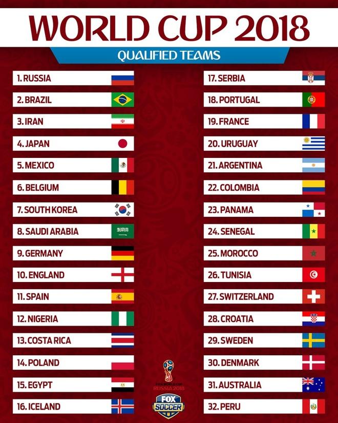 Danh sach 32 doi tuyen du World Cup 2018 hinh anh 6