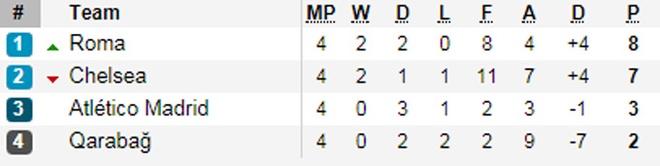 Doi nao co the di tiep sau luot 5 vong bang Champions League? hinh anh 6