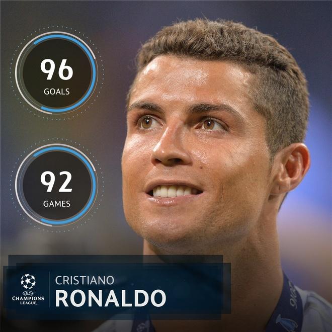 Ronaldo tu may ghi ban tro thanh 'may san xuat con cai' hinh anh 5