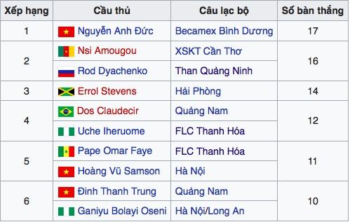 V.League 2017 co so the phat thap thu nhi trong 10 nam hinh anh 2