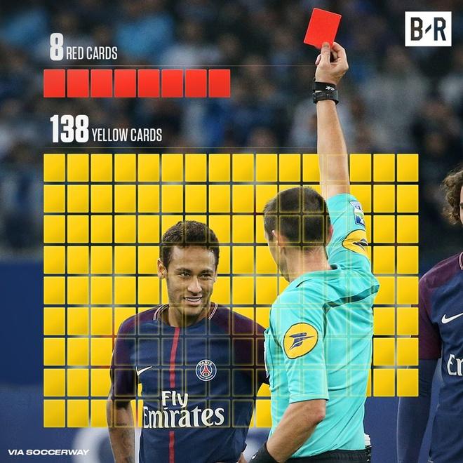 Doi thu doa chem chan Neymar sau tran thua cua PSG hinh anh 7