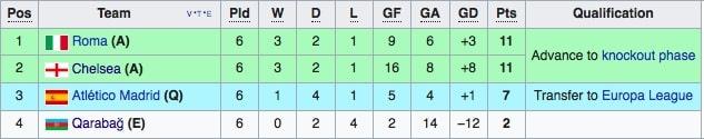 Chelsea mat ngoi dau, Atletico xuong choi Europa League hinh anh 10