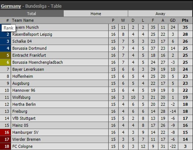 Dortmund cat chuoi 12 tran khong thang ngay sau sa thai HLV hinh anh 7