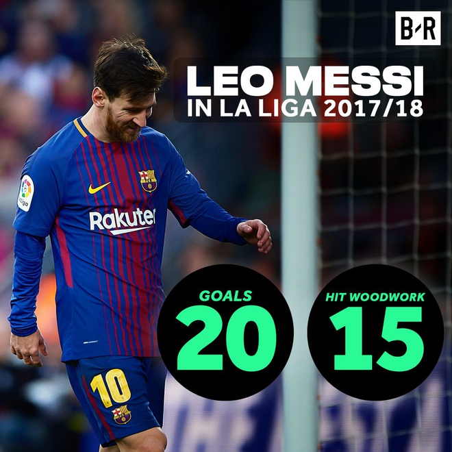 Khoi dau cham nhung Ronaldo da bat kip Messi hinh anh 6
