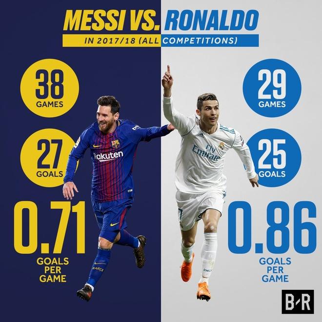 Khoi dau cham nhung Ronaldo da bat kip Messi hinh anh 3