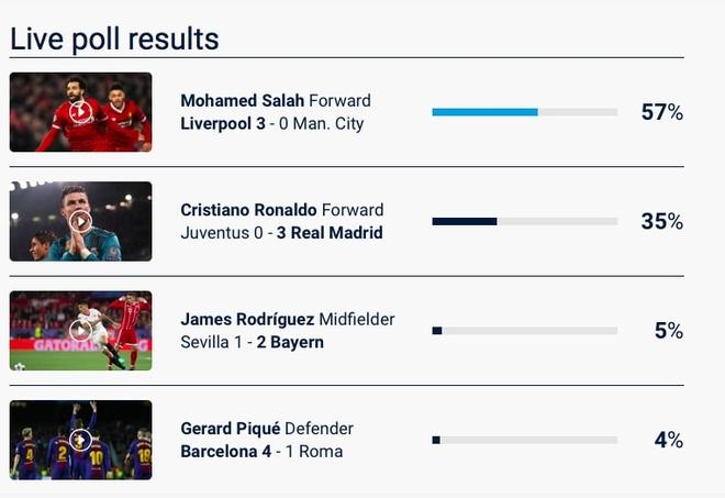 Neu QBV duoc bau qua mang, Salah co the danh bai Ronaldo hinh anh 1