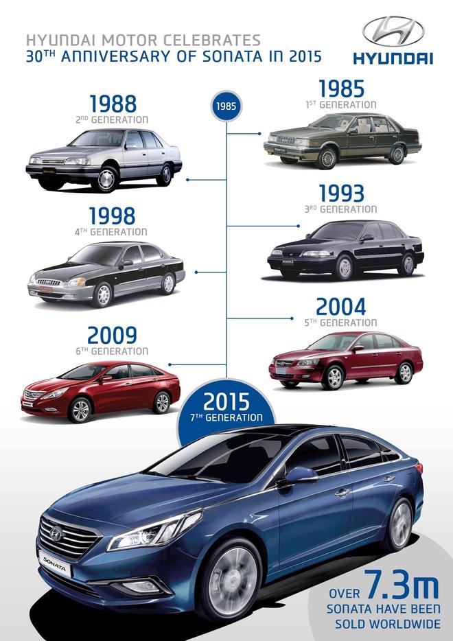 Nhin lai 7 the he cua Hyundai Sonata hinh anh 2 7 thế hệ của Hyundai Sonata