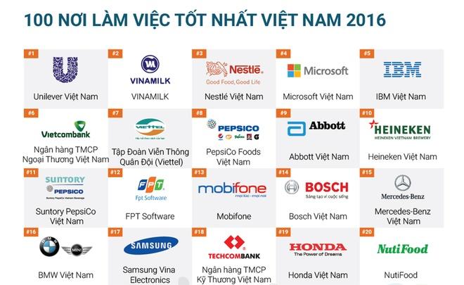 100 noi lam viec tot nhat Viet Nam hinh anh 1