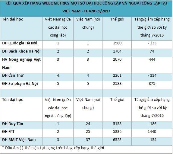 Webometrics 2017: Nhieu dai hoc cua Viet Nam tut hang hinh anh 1