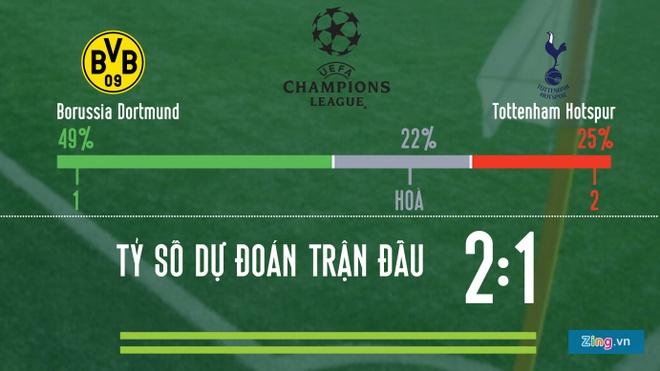 Dortmund vs Tottenham anh 2