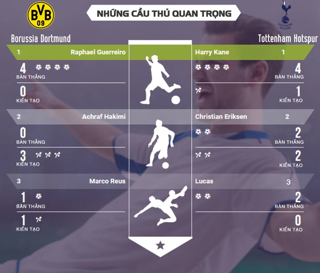 Dortmund vs Tottenham anh 3
