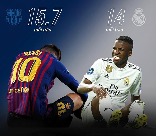 Lionel Messi va dong doi bi pham loi nhieu nhat La Liga mua nay hinh anh 3