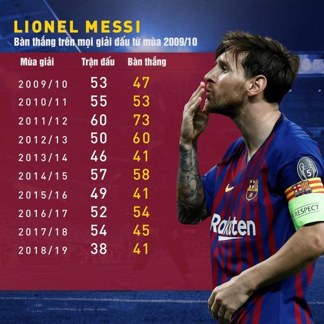 Lionel Messi xung dang duoc vinh danh sau khi lap ky luc ghi ban hinh anh 3