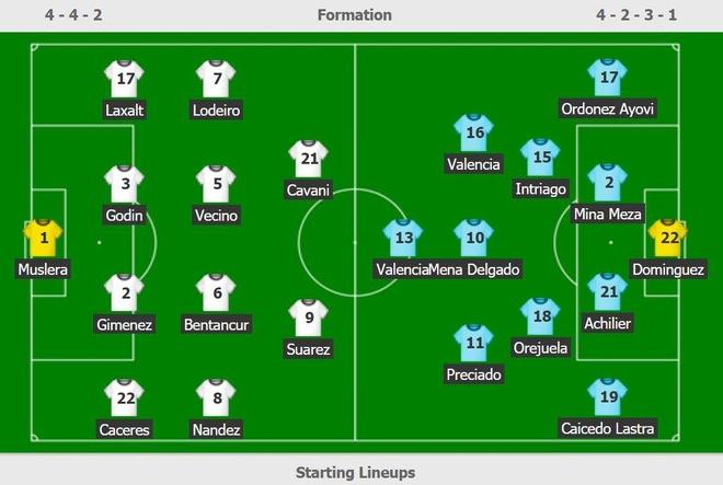 Uruguay 4-0 Ecuador: Cavani, Suarez toa sang hinh anh 3
