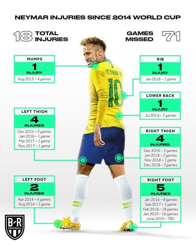 Gia chuyen nhuong cua Neymar giam gan 100 trieu euro hinh anh 2