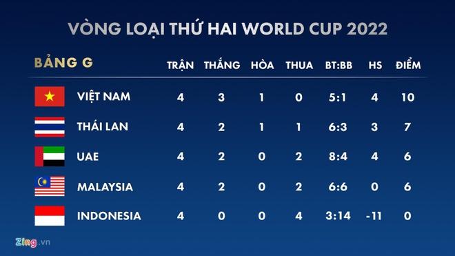 Tien ve Thai Lan: 'Co hoi du World Cup van con rong mo' hinh anh 2