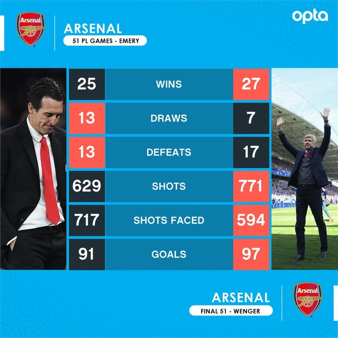 Arsenal sa thai Unai Emery, chon Ljungberg lam HLV tam quyen hinh anh 3