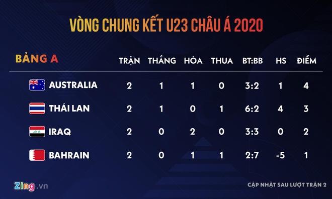 Suphanat: 'U23 Thai Lan khong he cam thay ap luc' hinh anh 2 bang_A_1.jpg