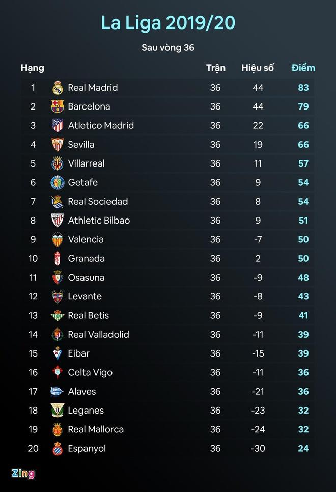 Real vo dich La Liga anh 2