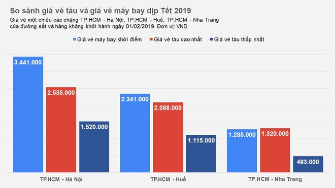 Gia ve tau Tet 2019 o dau so voi ve may bay? hinh anh 1