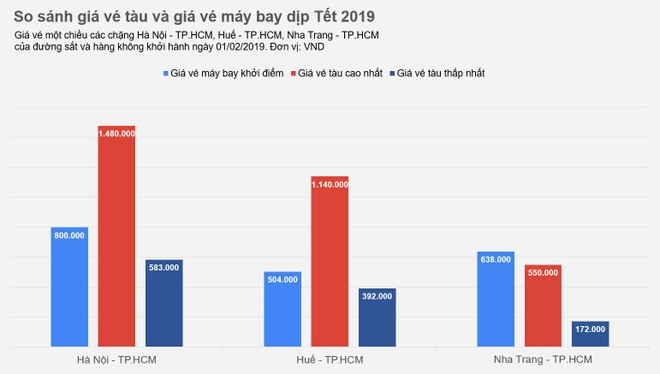 Gia ve tau Tet 2019 o dau so voi ve may bay? hinh anh 2