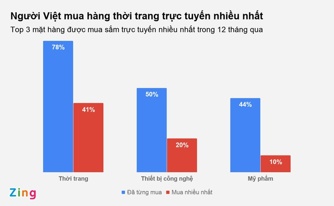 80% nguoi Viet van thanh toan bang tien mat khi mua sam online hinh anh 1