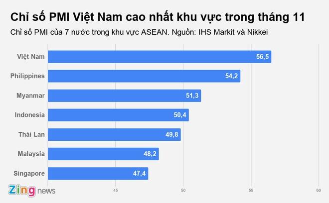 'Suc khoe' nganh san xuat Viet Nam tot nhat trong 7 nam, dan dau ASEAN hinh anh 1