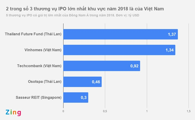 Viet Nam thu ve 2,6 ty USD tu IPO nam 2018, cao nhat Dong Nam A hinh anh 1