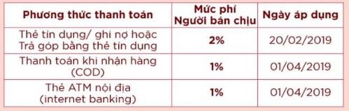 Shopee sap thu phi nguoi ban, dan buon hang online than phien hinh anh 1