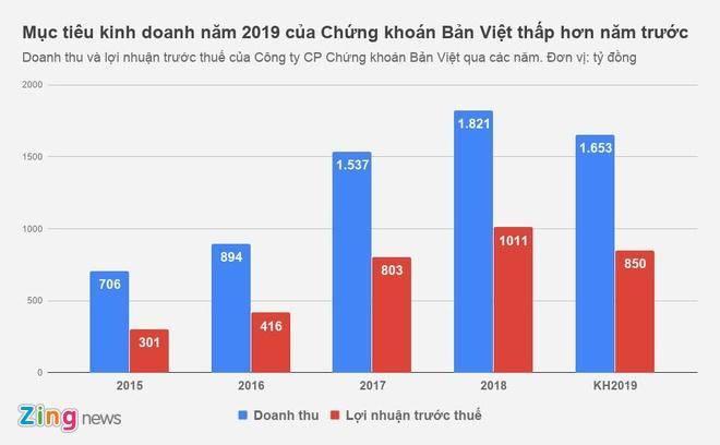 Ba Nguyen Thanh Phuong nhan thu lao 0 dong tai Chung khoan Ban Viet hinh anh 1